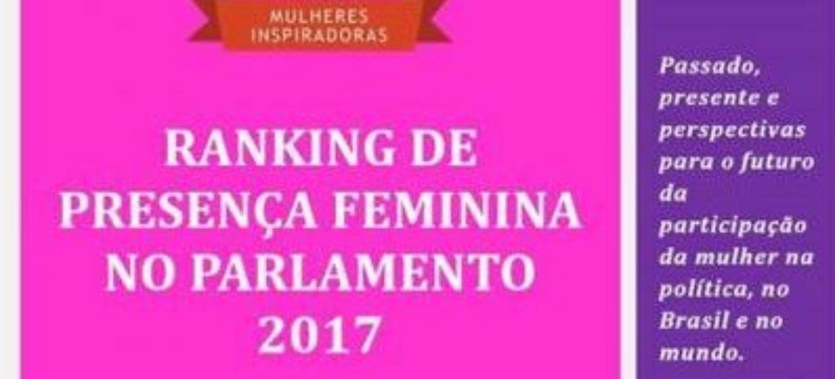 Com menos mulheres no poder, país afunda em ranking de igualdade